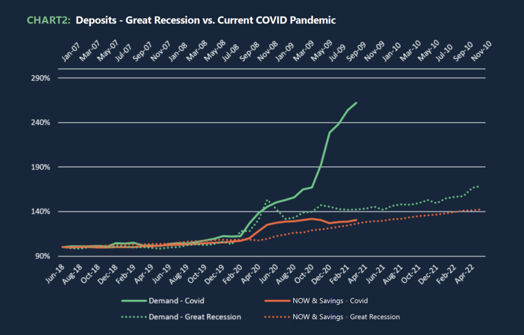 Chart 2: Deposits - Great Recession vs. Current COVID Pandemic