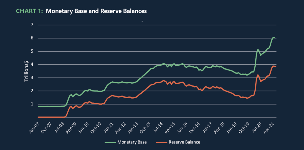 Chart 1: Monetary Base and Reserve Balances