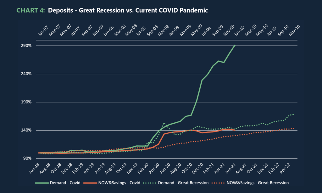 Chart 4: Deposits - Great Recession vs. Current COVID Pandemic