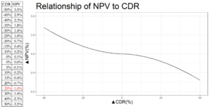 Relationship of NPV to CDR